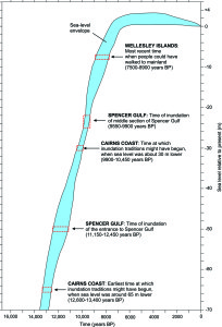 Historical Record of Sea Levels